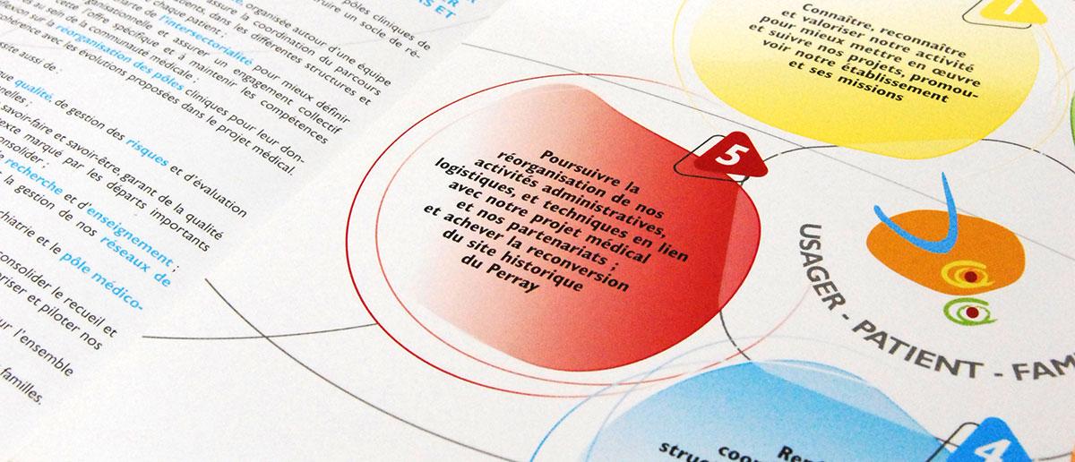 Infographiste indépendant, création et mise en page de plaquettes commerciales 4 volets projet d'établissement